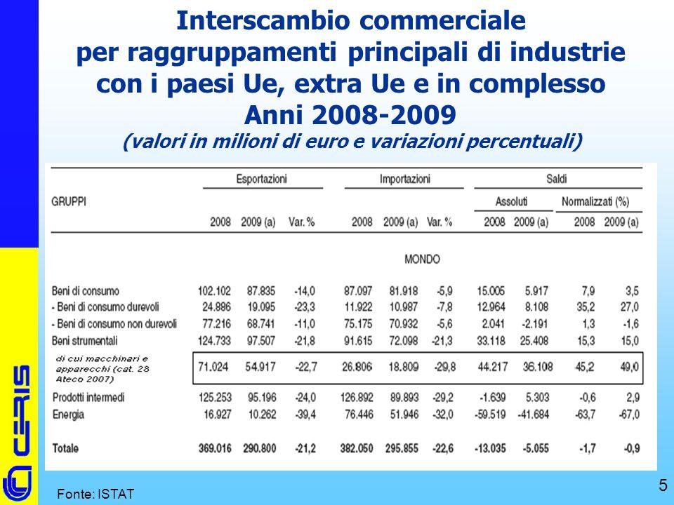 Interscambio commerciale per raggruppamenti principali di industrie con i paesi Ue, extra Ue e in complesso Anni 2008-2009 (valori in milioni di euro e variazioni percentuali)