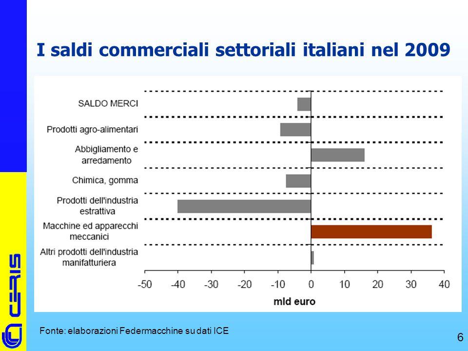 I saldi commerciali settoriali italiani nel 2009