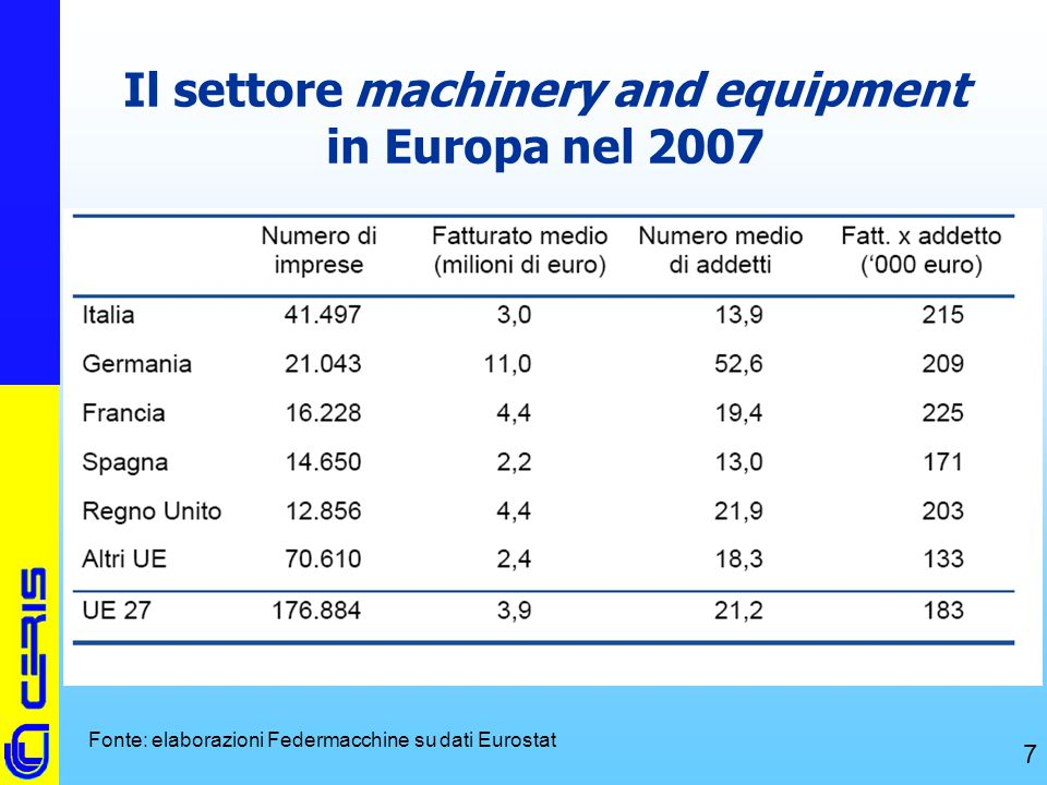 Il settore machinery and equipment in Europa nel 2007