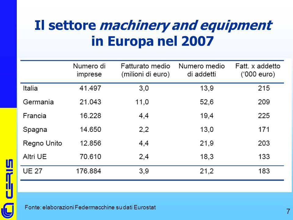 Il settore machinery and equipment in Europa nel 2007