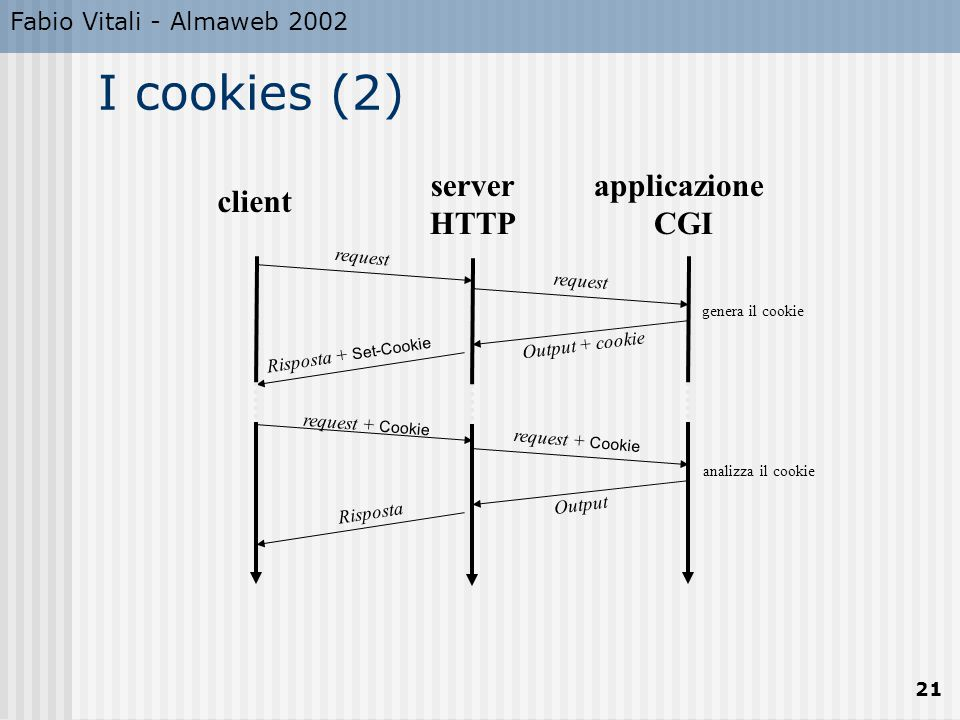 I cookies (2) server HTTP applicazione CGI client