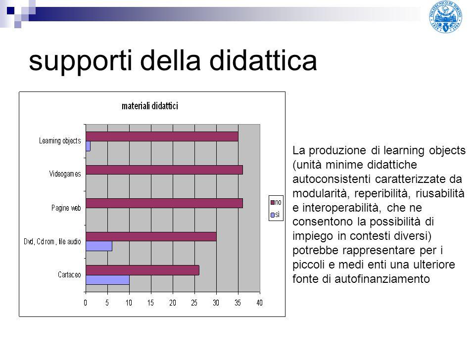 supporti della didattica