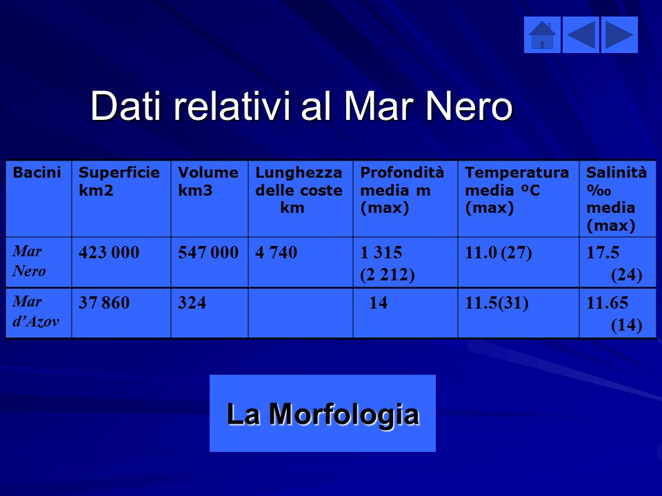 Dati relativi al Mar Nero