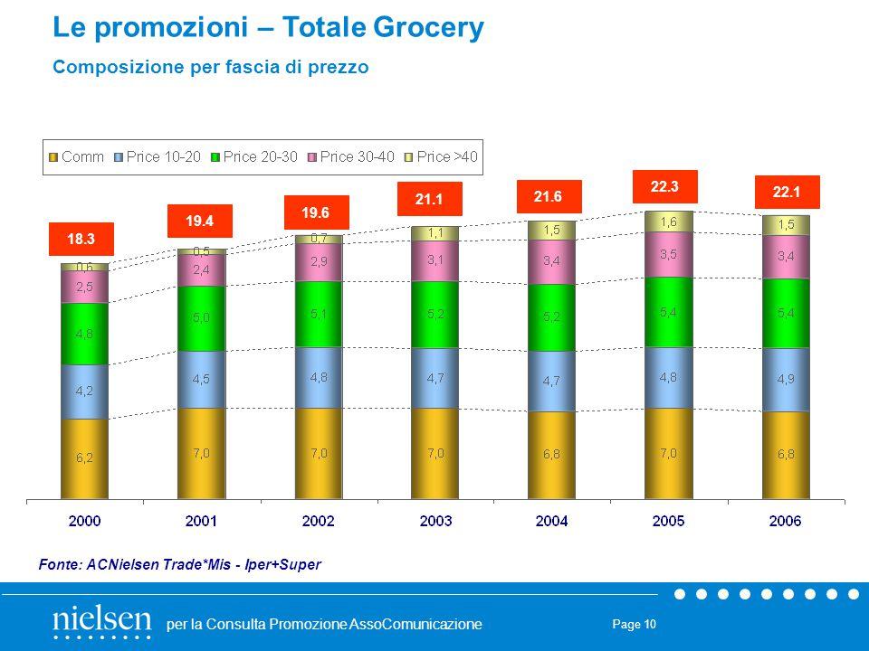 Le promozioni – Totale Grocery