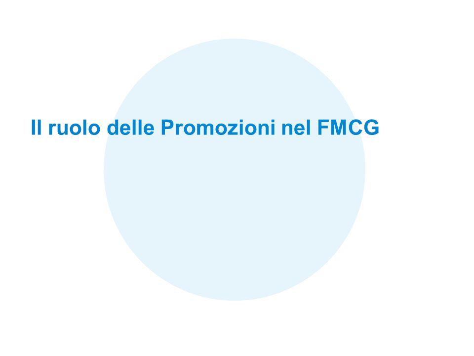 Il ruolo delle Promozioni nel FMCG
