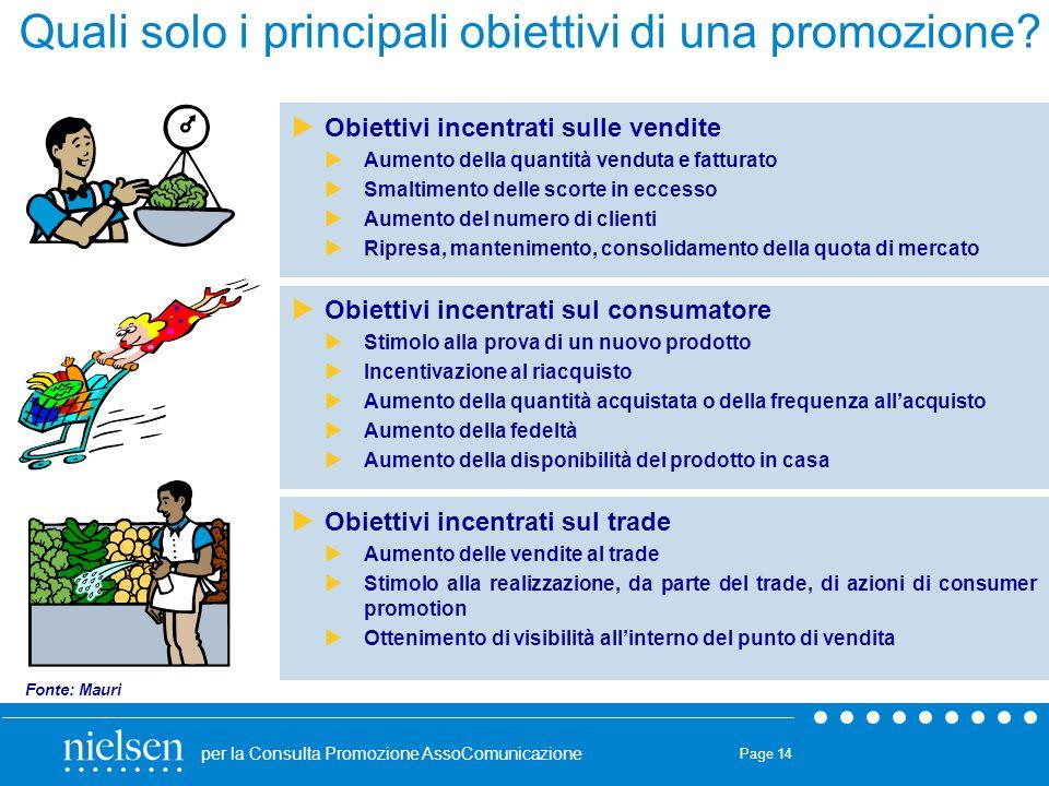 Quali solo i principali obiettivi di una promozione