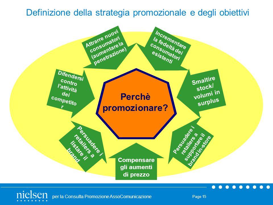 Definizione della strategia promozionale e degli obiettivi
