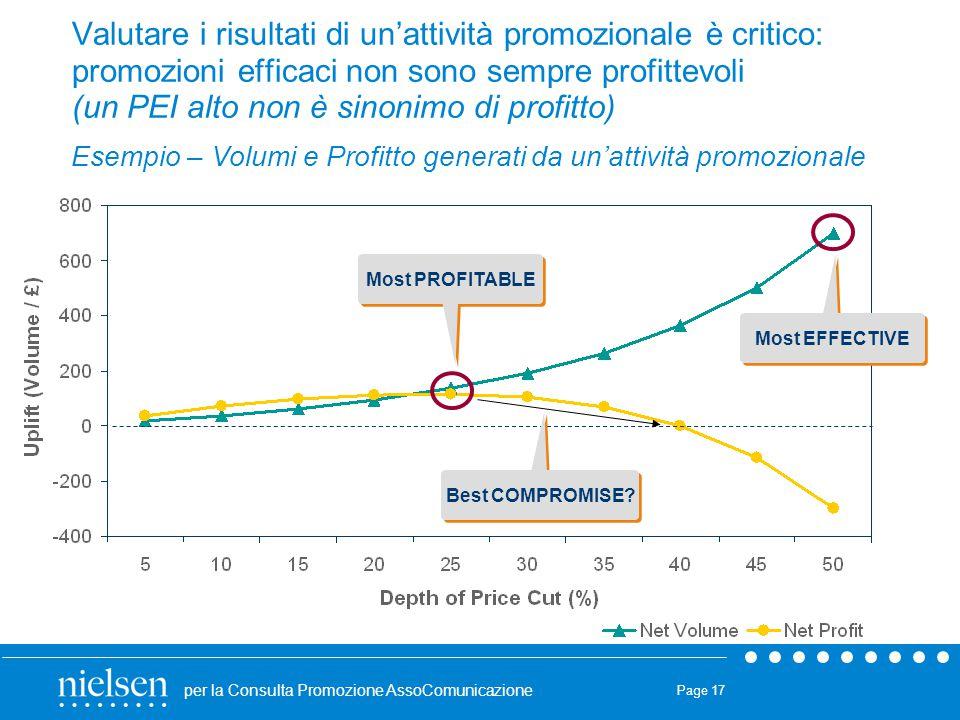 Valutare i risultati di un'attività promozionale è critico: promozioni efficaci non sono sempre profittevoli (un PEI alto non è sinonimo di profitto)