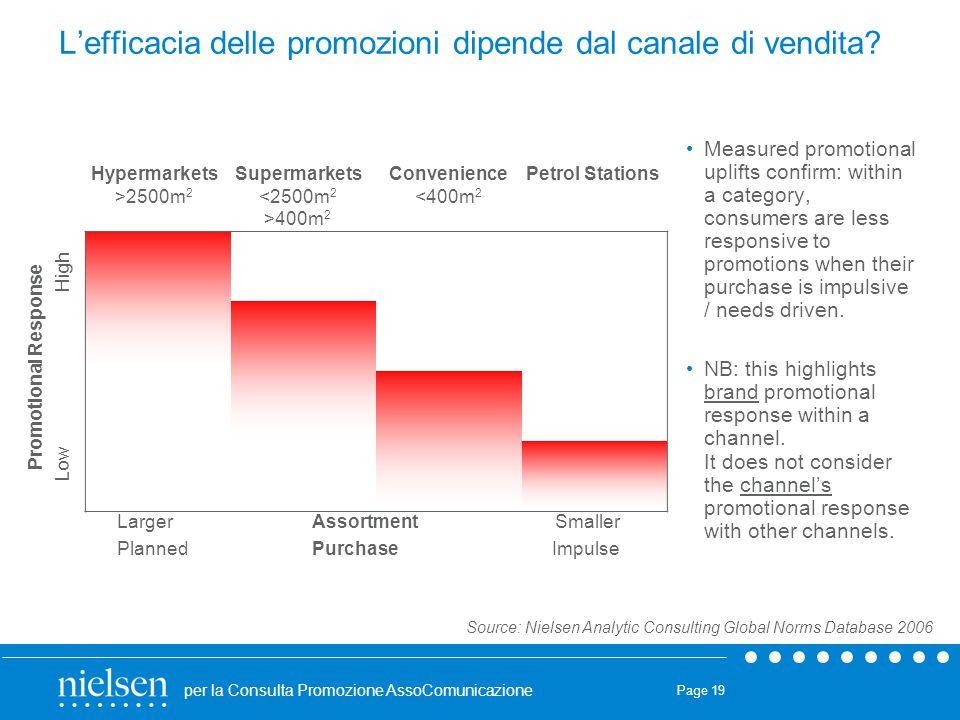 L'efficacia delle promozioni dipende dal canale di vendita