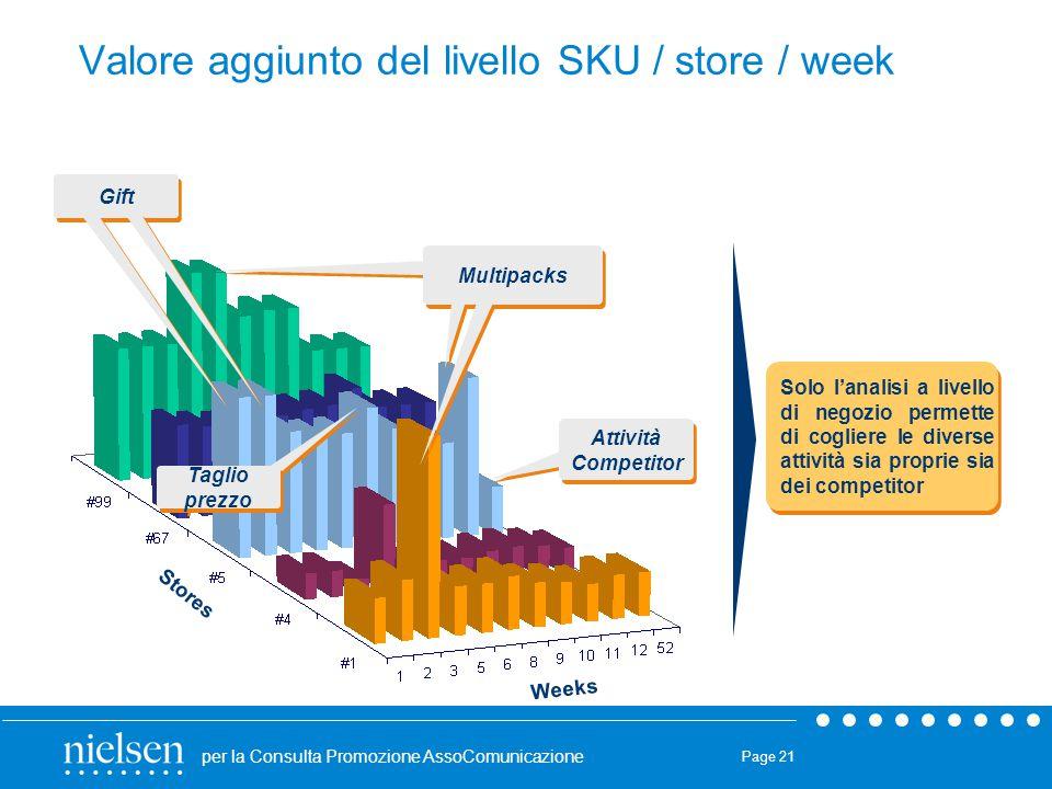 Valore aggiunto del livello SKU / store / week
