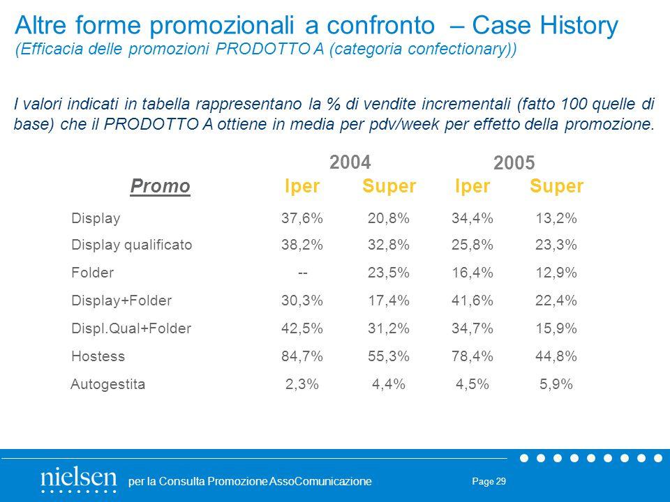 Altre forme promozionali a confronto – Case History (Efficacia delle promozioni PRODOTTO A (categoria confectionary))