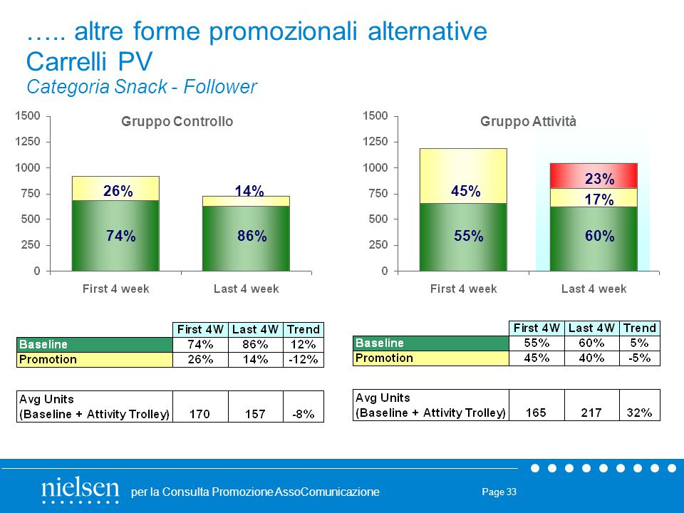 ….. altre forme promozionali alternative Carrelli PV Categoria Snack - Follower