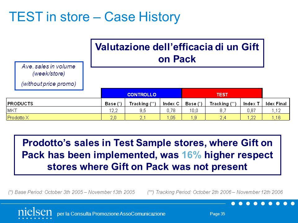 Valutazione dell'efficacia di un Gift on Pack