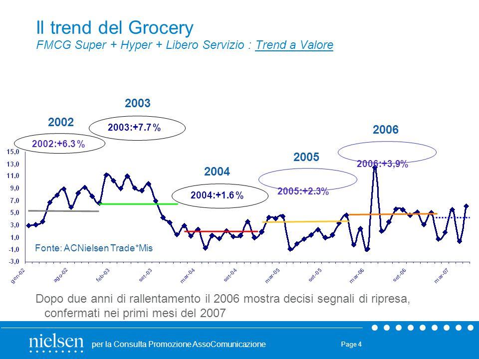 Il trend del Grocery FMCG Super + Hyper + Libero Servizio : Trend a Valore