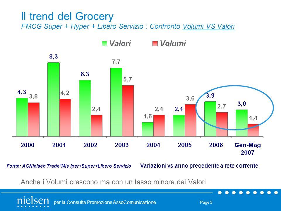 Il trend del Grocery FMCG Super + Hyper + Libero Servizio : Confronto Volumi VS Valori