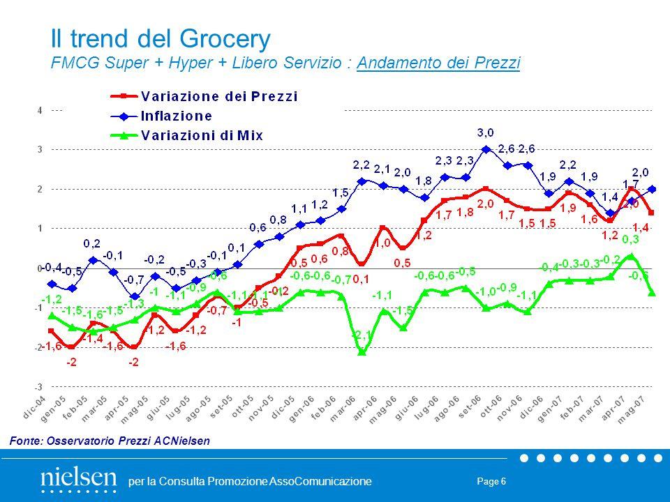 Il trend del Grocery FMCG Super + Hyper + Libero Servizio : Andamento dei Prezzi