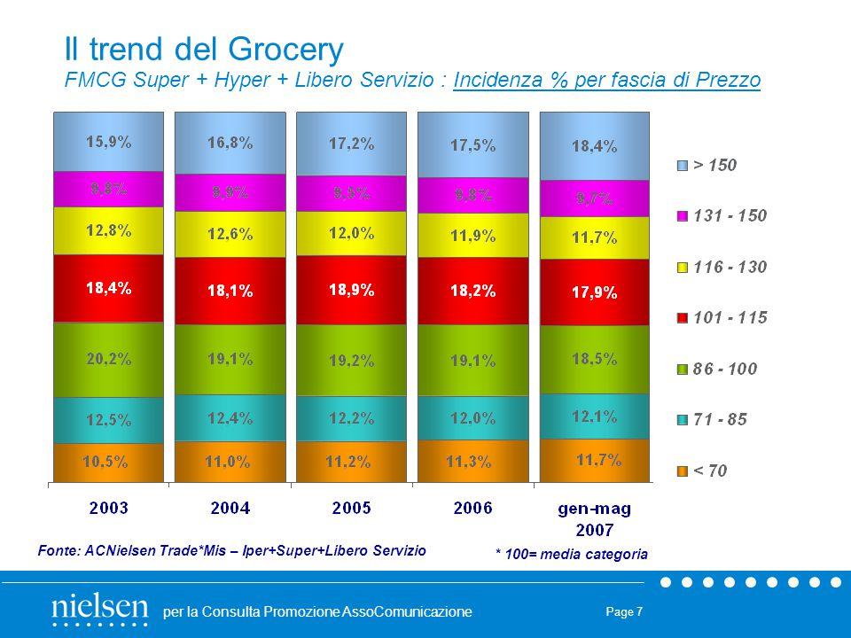 Il trend del Grocery FMCG Super + Hyper + Libero Servizio : Incidenza % per fascia di Prezzo