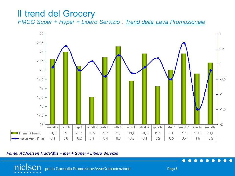 Il trend del Grocery FMCG Super + Hyper + Libero Servizio : Trend della Leva Promozionale