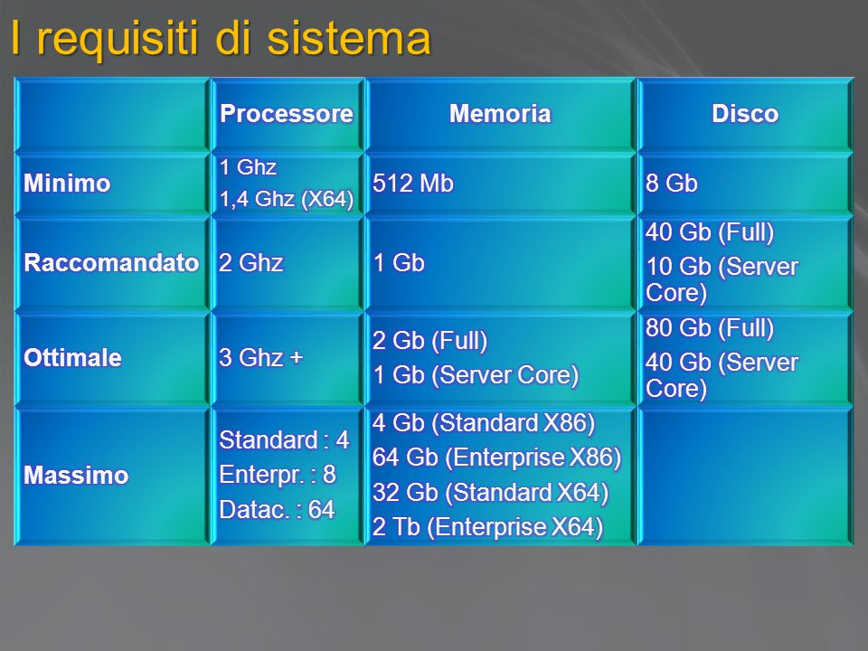I requisiti di sistema Processore Memoria Disco Minimo 512 Mb 8 Gb