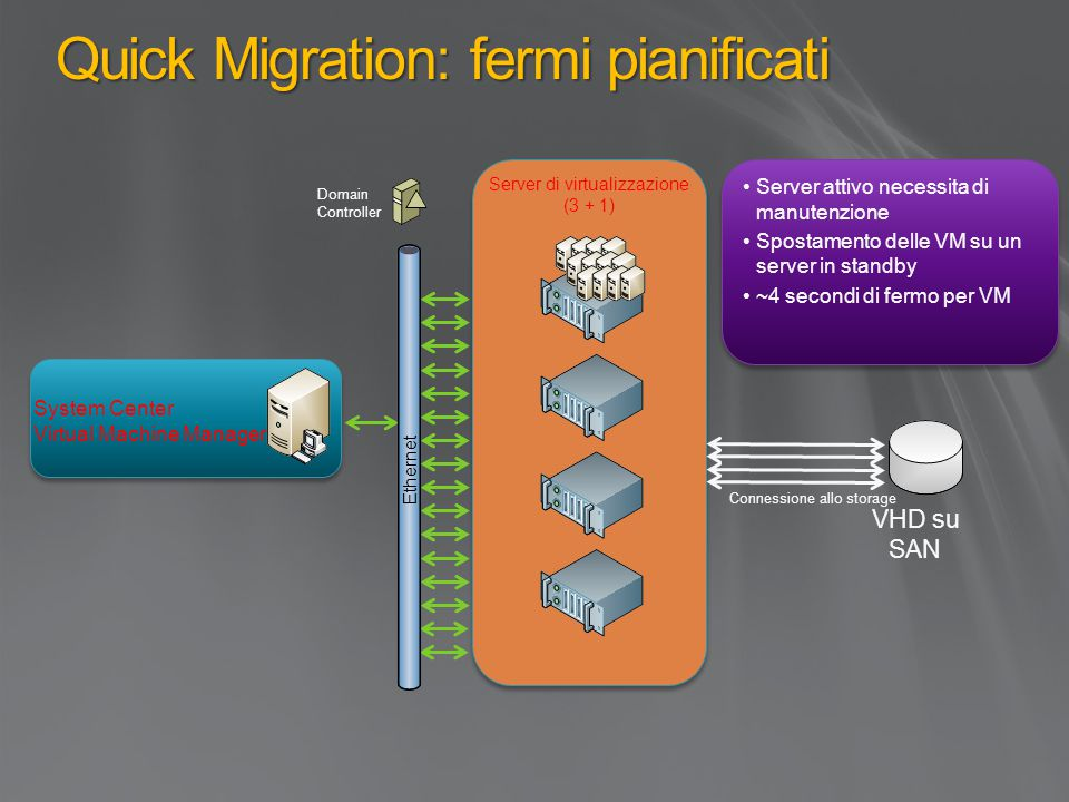 Quick Migration: fermi pianificati