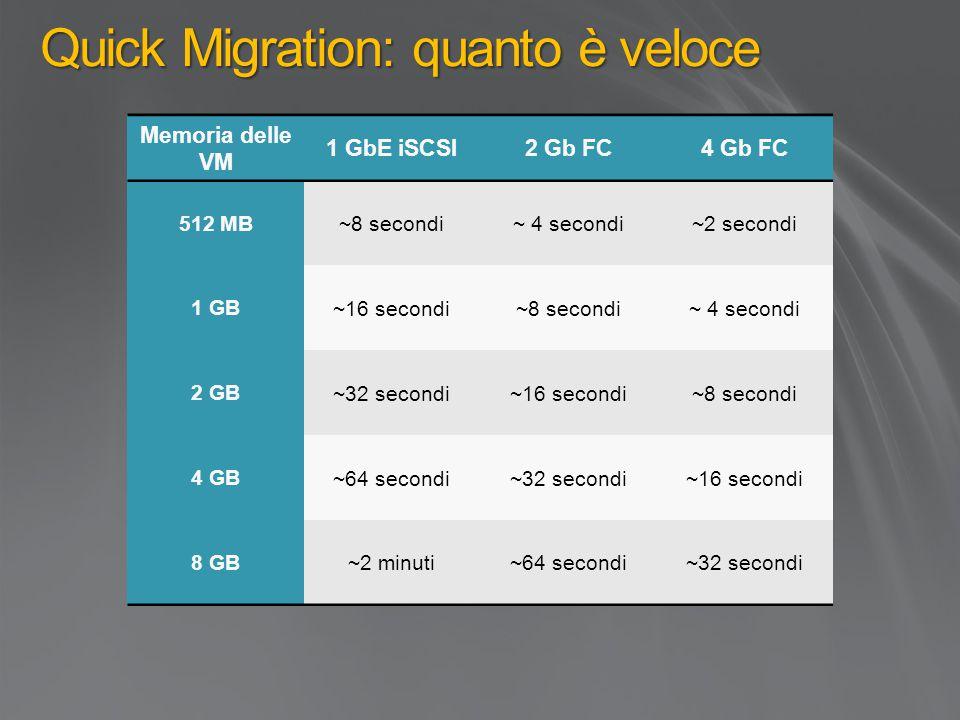 Quick Migration: quanto è veloce