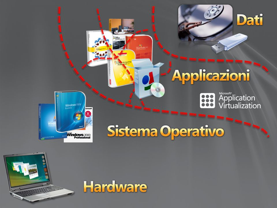 Dati Applicazioni Sistema Operativo Hardware