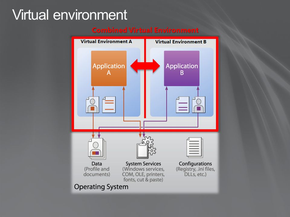 Combined Virtual Environment