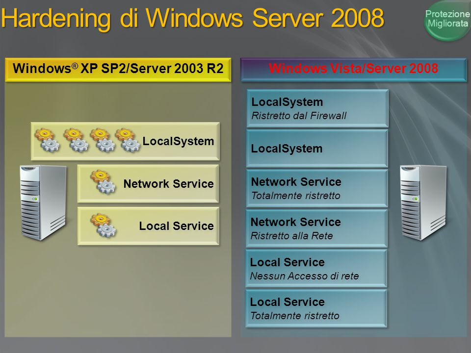 Hardening di Windows Server 2008