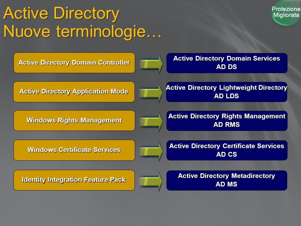 Active Directory Nuove terminologie… Active Directory Domain Services