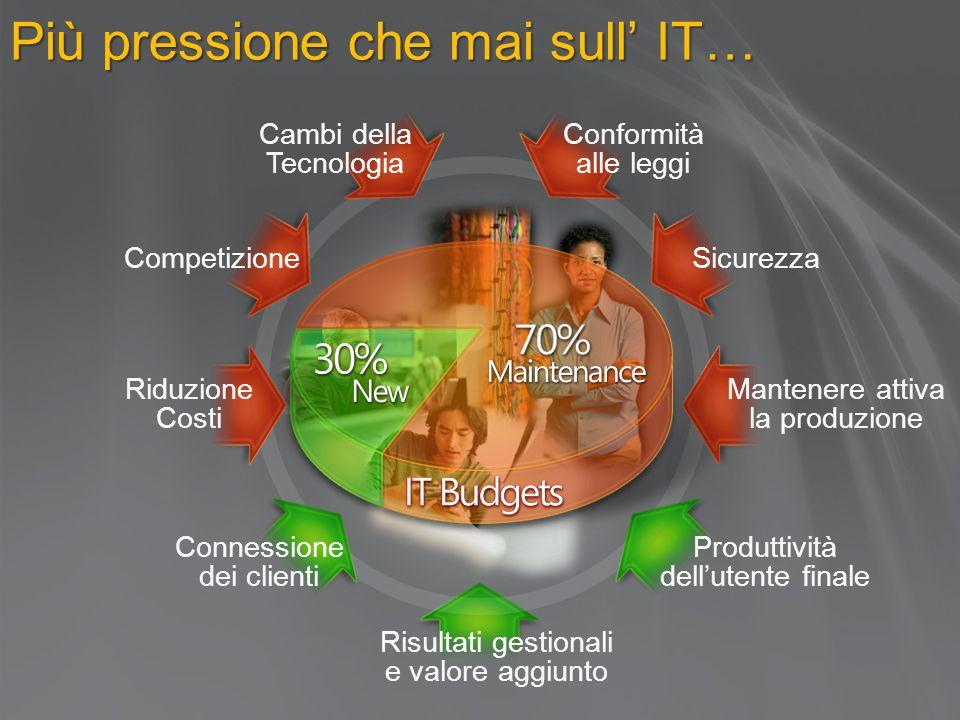 Più pressione che mai sull' IT…