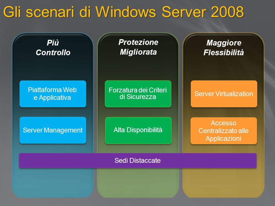 Gli scenari di Windows Server 2008