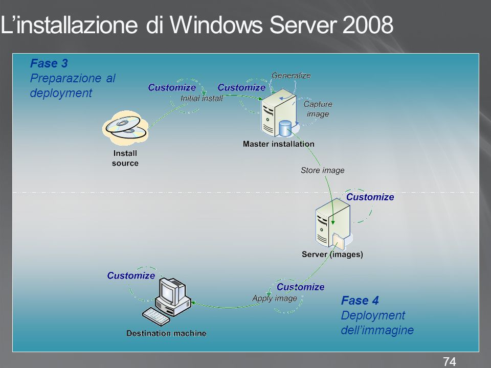 L'installazione di Windows Server 2008