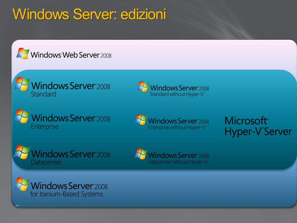 Windows Server: edizioni