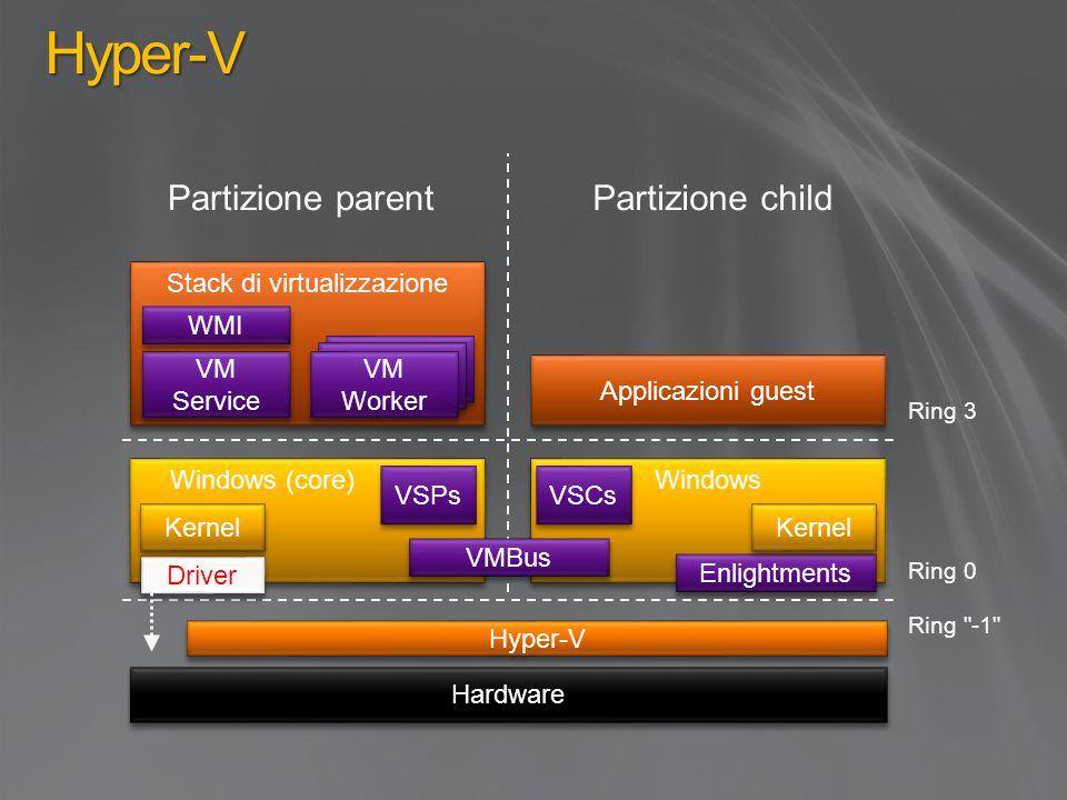 Stack di virtualizzazione