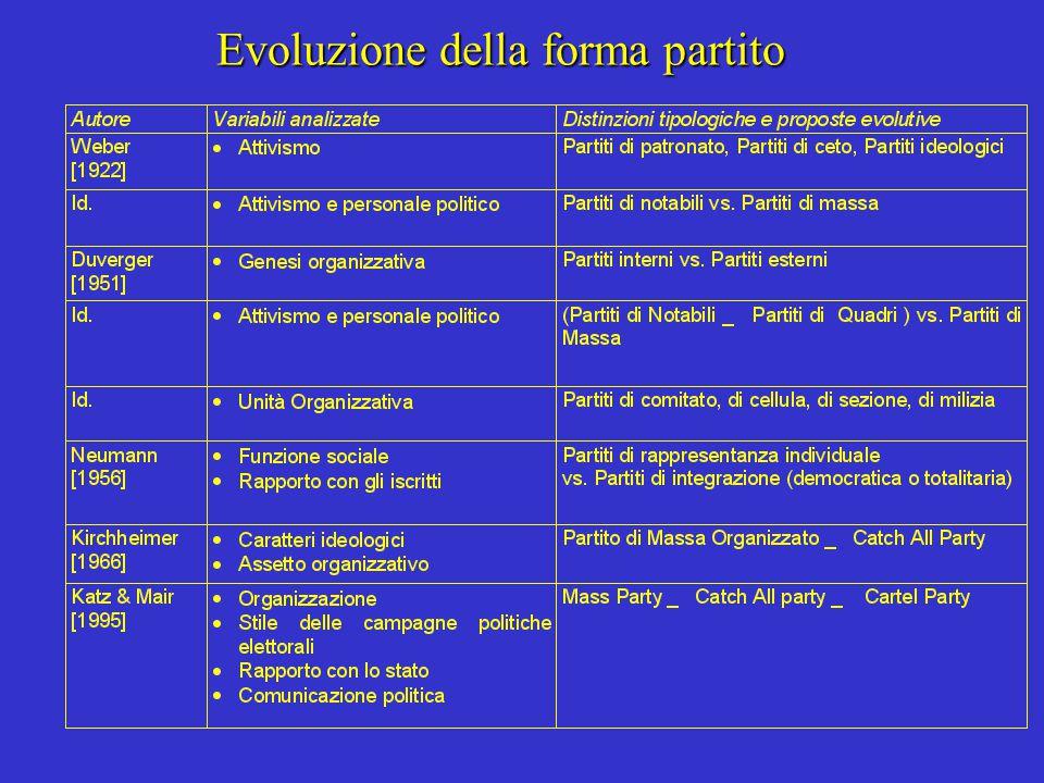 Evoluzione della forma partito
