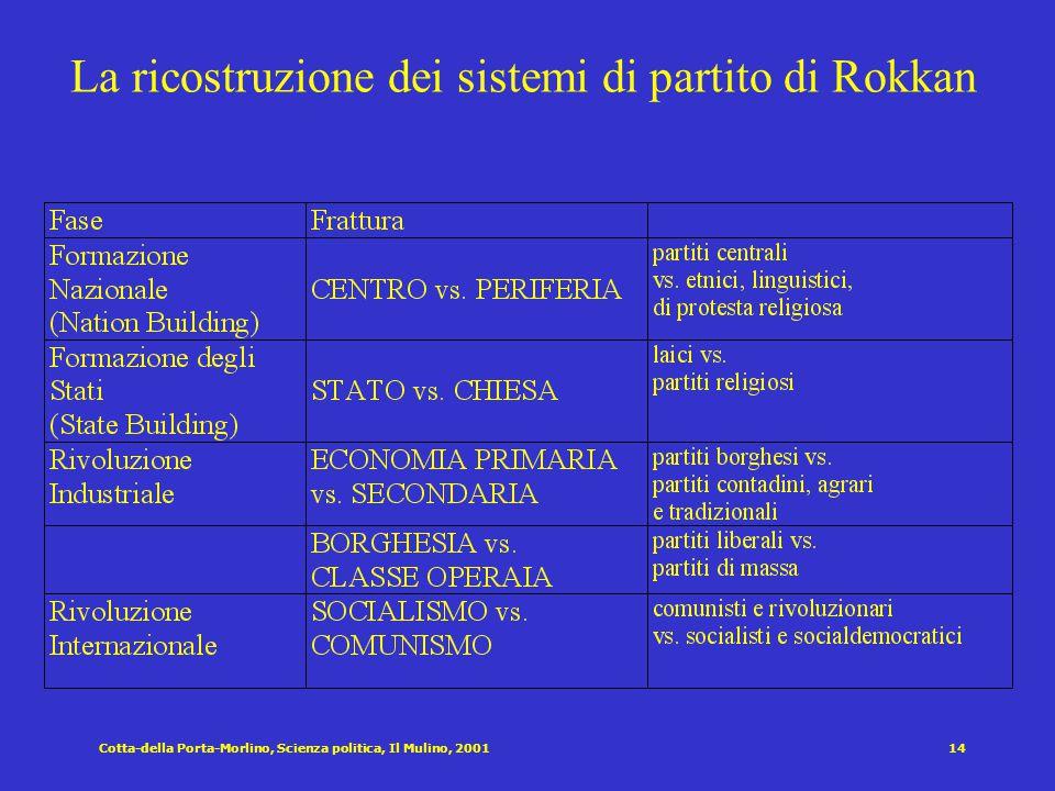 La ricostruzione dei sistemi di partito di Rokkan