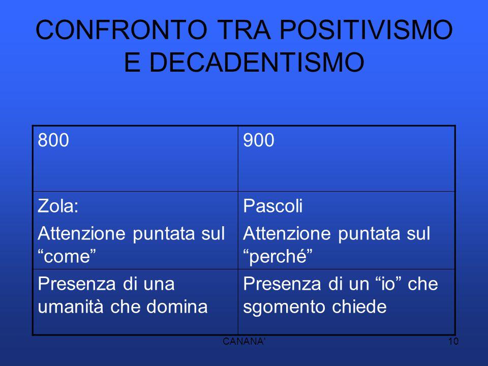 CONFRONTO TRA POSITIVISMO E DECADENTISMO
