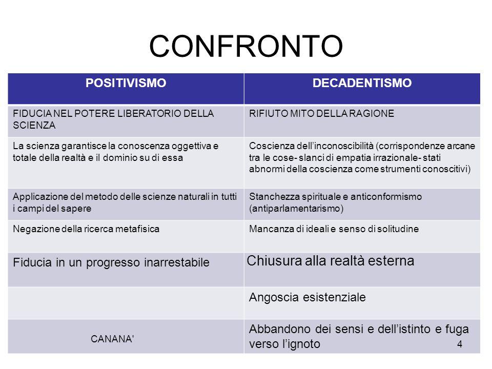 CONFRONTO Chiusura alla realtà esterna POSITIVISMO DECADENTISMO