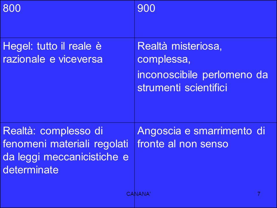 Hegel: tutto il reale è razionale e viceversa