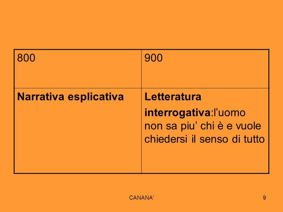 Narrativa esplicativa Letteratura
