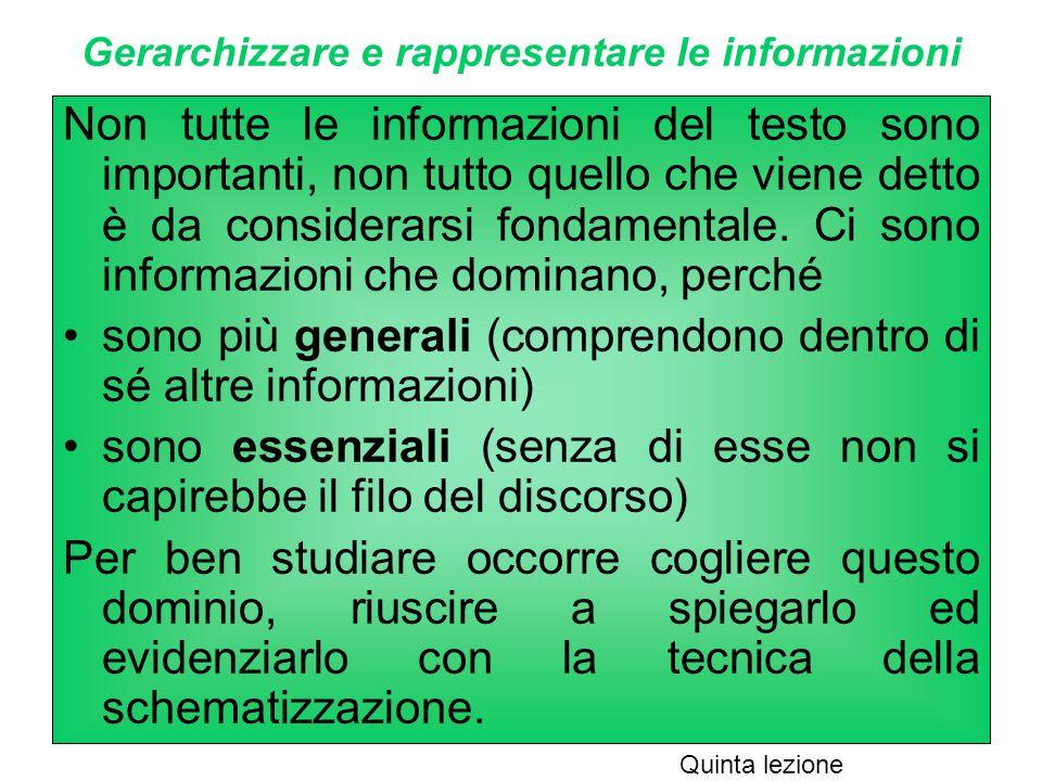 Gerarchizzare e rappresentare le informazioni