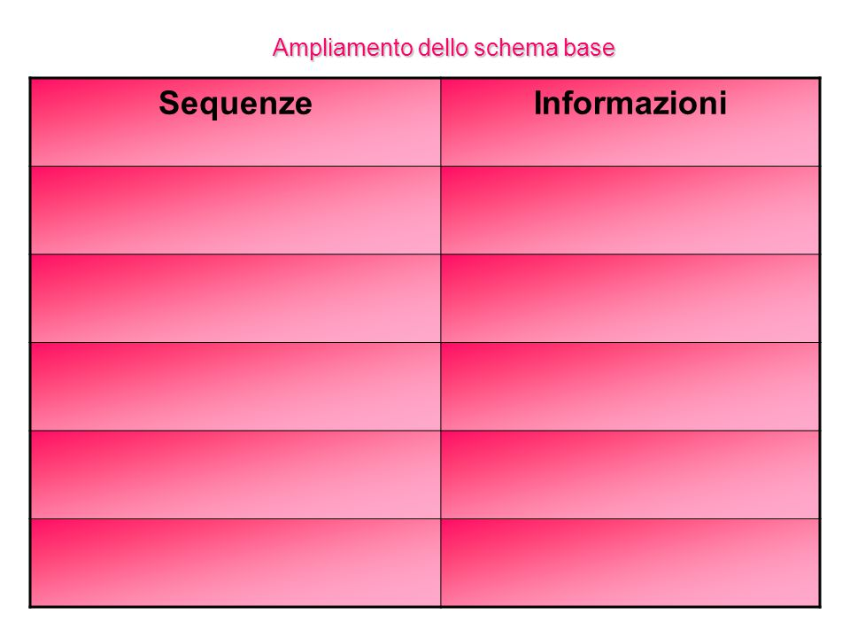Sequenze Informazioni