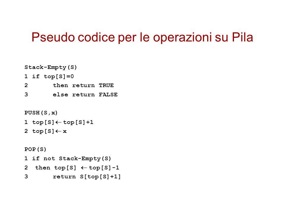 Pseudo codice per le operazioni su Pila