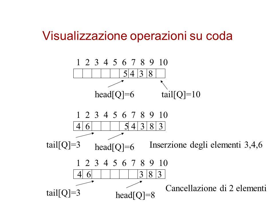 Visualizzazione operazioni su coda