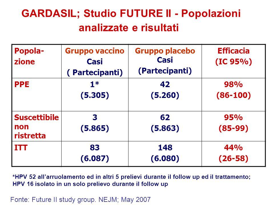 GARDASIL; Studio FUTURE II - Popolazioni analizzate e risultati