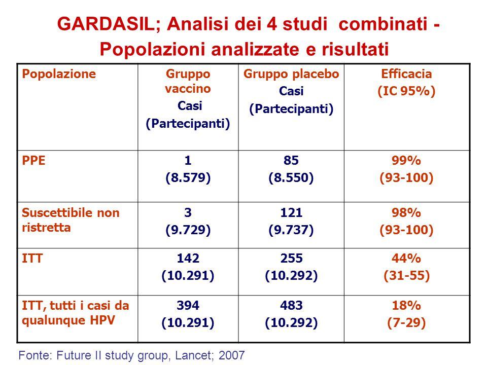 GARDASIL; Analisi dei 4 studi combinati - Popolazioni analizzate e risultati