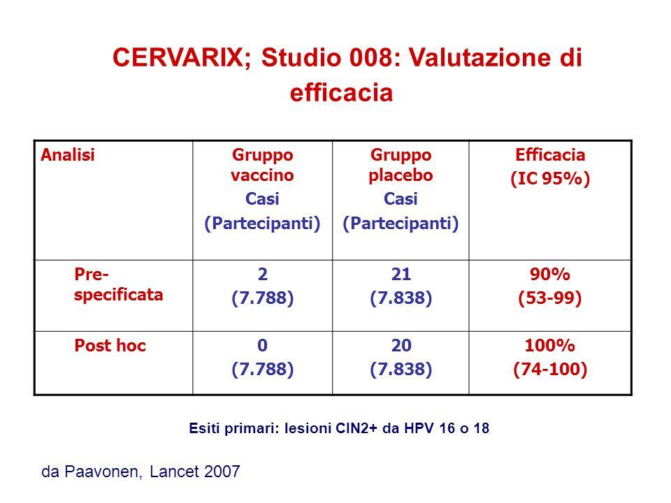 CERVARIX; Studio 008: Valutazione di efficacia