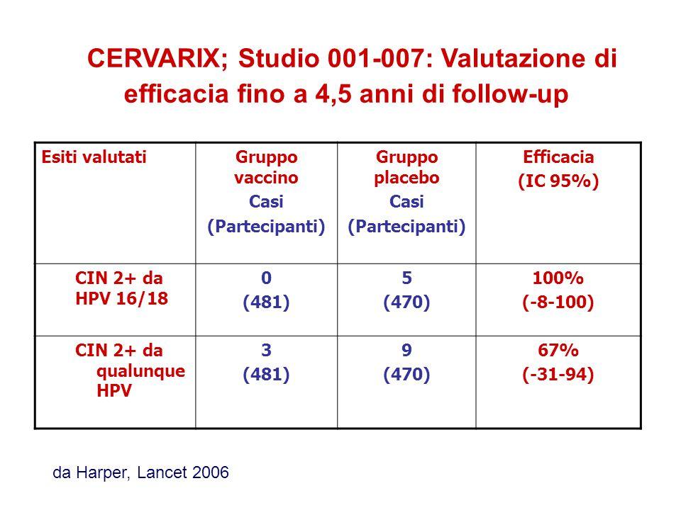 CERVARIX; Studio 001-007: Valutazione di efficacia fino a 4,5 anni di follow-up