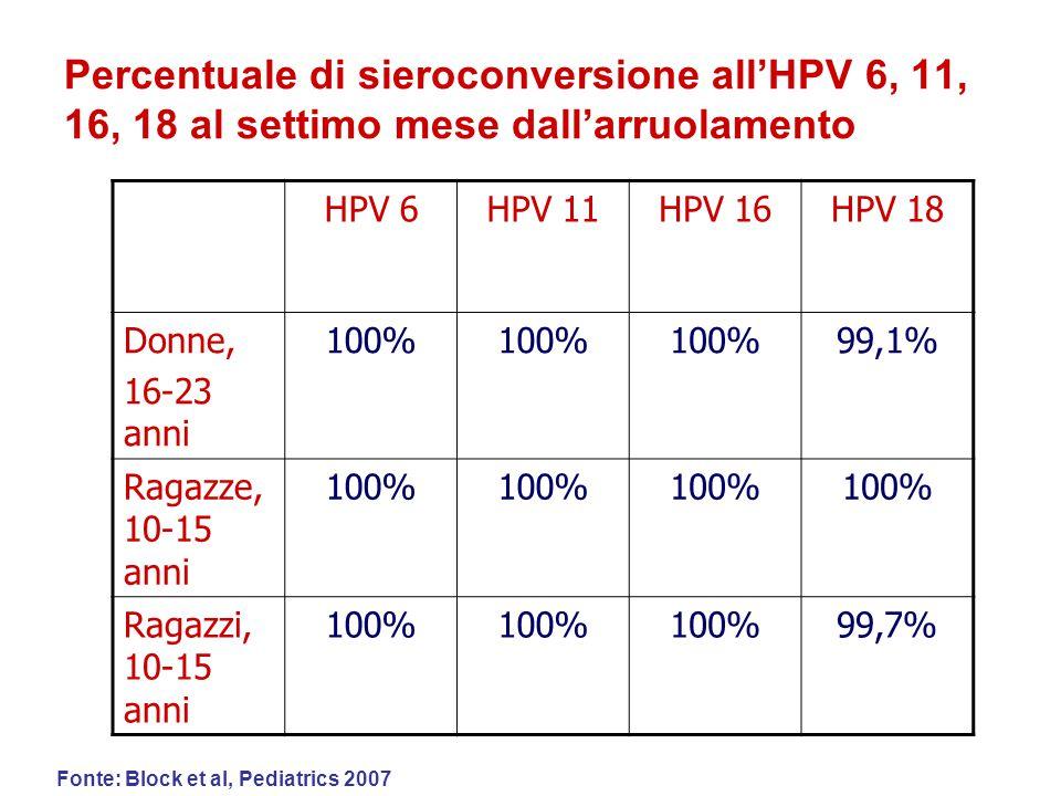 Percentuale di sieroconversione all'HPV 6, 11, 16, 18 al settimo mese dall'arruolamento