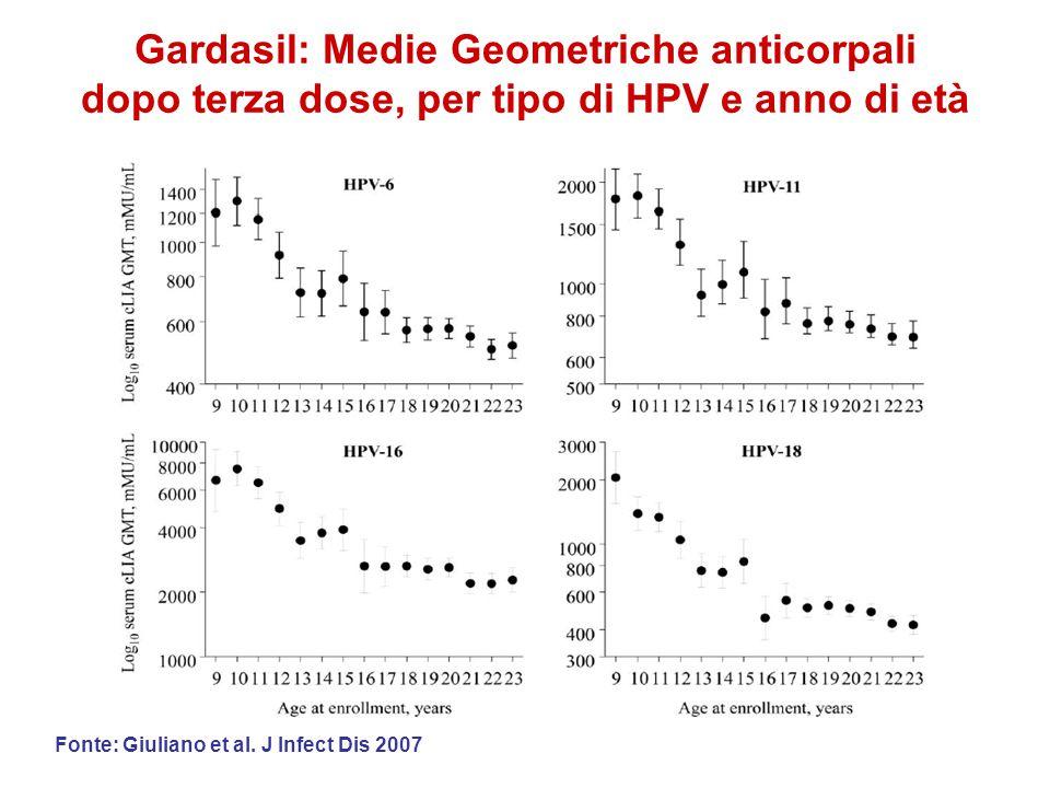Gardasil: Medie Geometriche anticorpali dopo terza dose, per tipo di HPV e anno di età